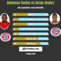 Alphonso Davies vs Serge Gnabry h2h player stats