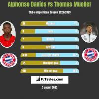 Alphonso Davies vs Thomas Mueller h2h player stats