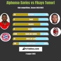 Alphonso Davies vs Fikayo Tomori h2h player stats
