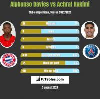 Alphonso Davies vs Achraf Hakimi h2h player stats