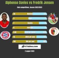 Alphonso Davies vs Fredrik Jensen h2h player stats