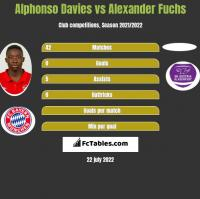 Alphonso Davies vs Alexander Fuchs h2h player stats