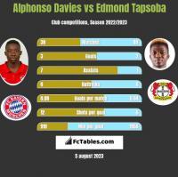 Alphonso Davies vs Edmond Tapsoba h2h player stats