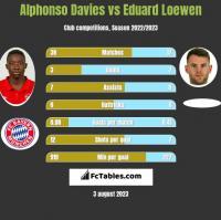 Alphonso Davies vs Eduard Loewen h2h player stats
