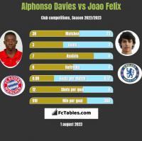 Alphonso Davies vs Joao Felix h2h player stats