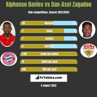 Alphonso Davies vs Dan-Axel Zagadou h2h player stats