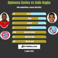 Alphonso Davies vs Colin Dagba h2h player stats