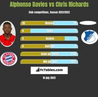 Alphonso Davies vs Chris Richards h2h player stats