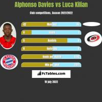 Alphonso Davies vs Luca Kilian h2h player stats