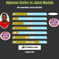 Alphonso Davies vs Jamal Musiala h2h player stats