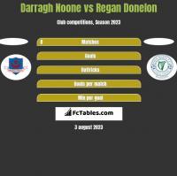 Darragh Noone vs Regan Donelon h2h player stats