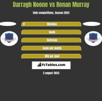 Darragh Noone vs Ronan Murray h2h player stats