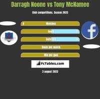 Darragh Noone vs Tony McNamee h2h player stats