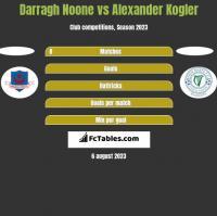 Darragh Noone vs Alexander Kogler h2h player stats
