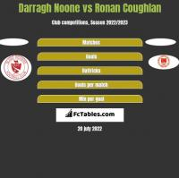 Darragh Noone vs Ronan Coughlan h2h player stats