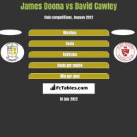 James Doona vs David Cawley h2h player stats