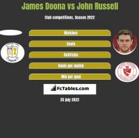 James Doona vs John Russell h2h player stats