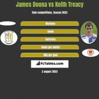 James Doona vs Keith Treacy h2h player stats