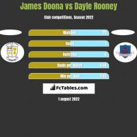 James Doona vs Dayle Rooney h2h player stats