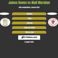 James Doona vs Niall Morahan h2h player stats
