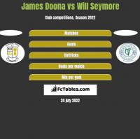 James Doona vs Will Seymore h2h player stats
