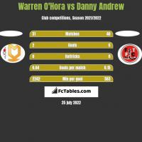 Warren O'Hora vs Danny Andrew h2h player stats