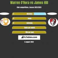 Warren O'Hora vs James Hill h2h player stats
