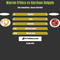 Warren O'Hora vs Harrison Holgate h2h player stats