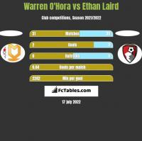 Warren O'Hora vs Ethan Laird h2h player stats