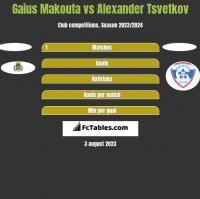 Gaius Makouta vs Alexander Tsvetkov h2h player stats