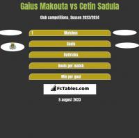 Gaius Makouta vs Cetin Sadula h2h player stats