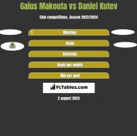 Gaius Makouta vs Daniel Kutev h2h player stats