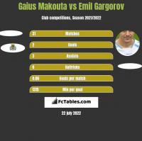 Gaius Makouta vs Emil Gargorov h2h player stats
