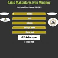 Gaius Makouta vs Ivan Minchev h2h player stats