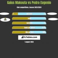 Gaius Makouta vs Pedro Eugenio h2h player stats