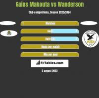 Gaius Makouta vs Wanderson h2h player stats