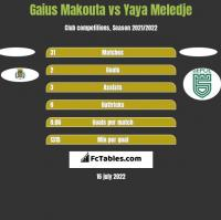 Gaius Makouta vs Yaya Meledje h2h player stats