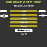 Gaius Makouta vs Steve Furtado h2h player stats