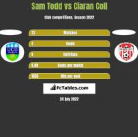 Sam Todd vs Ciaran Coll h2h player stats