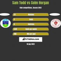 Sam Todd vs Colm Horgan h2h player stats
