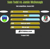 Sam Todd vs Jamie McDonagh h2h player stats