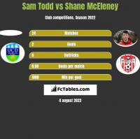 Sam Todd vs Shane McEleney h2h player stats