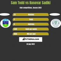 Sam Todd vs Kosovar Sadiki h2h player stats