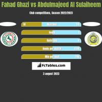 Fahad Ghazi vs Abdulmajeed Al Sulaiheem h2h player stats