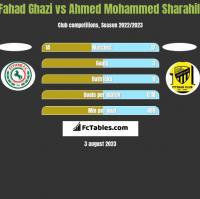 Fahad Ghazi vs Ahmed Mohammed Sharahili h2h player stats