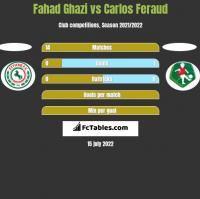Fahad Ghazi vs Carlos Feraud h2h player stats