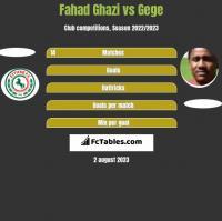 Fahad Ghazi vs Gege h2h player stats
