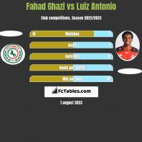 Fahad Ghazi vs Luiz Antonio h2h player stats