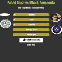 Fahad Ghazi vs Mbark Boussoufa h2h player stats