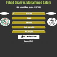 Fahad Ghazi vs Mohammed Salem h2h player stats